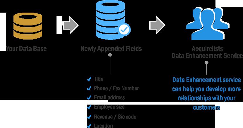 Data-Appending-Services