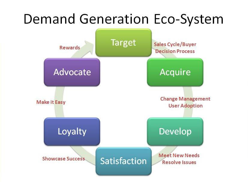 Demand-Generation-Eco-System.png