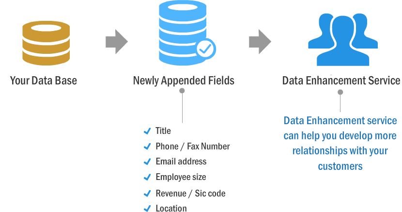Data-Appending-Services
