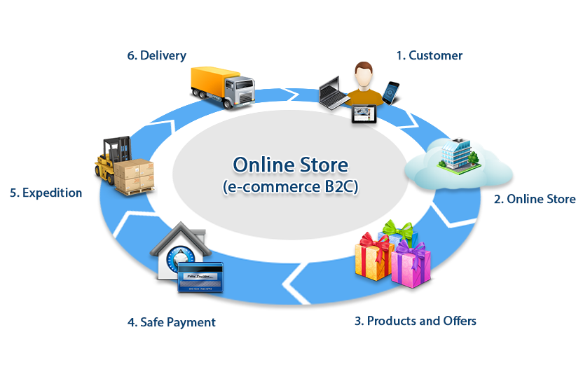 ecommerce-online-shopping-process